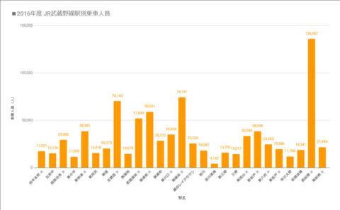 2016年度 JR武蔵野線駅の乗車人員