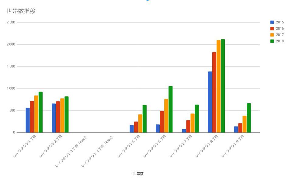 2015-2018年 レイクタウン世帯数変化